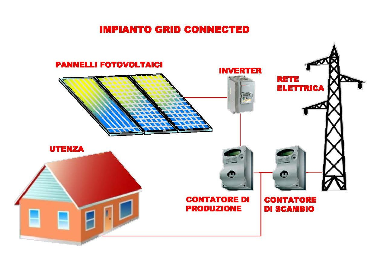 impianto grid connected
